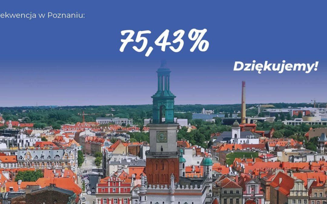 Wybory 2020: Rekordowa frekwencja w Poznaniu
