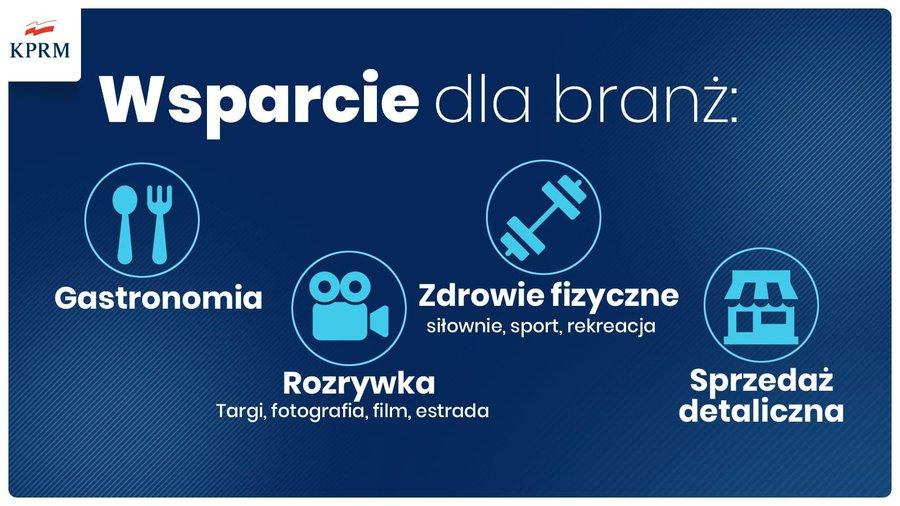 Morawiecki ogłosił wsparcie o wartości 1,8 mld zł dla ponad 170 tys. firm
